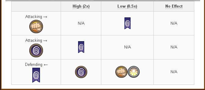 Tổng hợp và Damage và Attack các skill của Legend Dragon trong game Dragon City 6