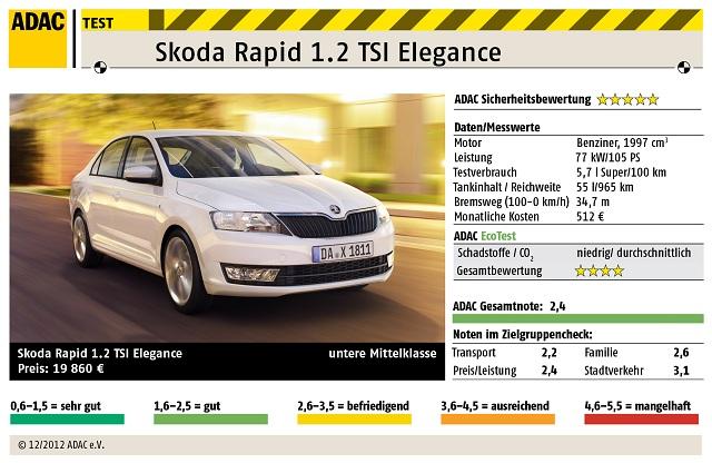 ADAC Autotest: Skoda Rapid 1.2 TSI Elegance