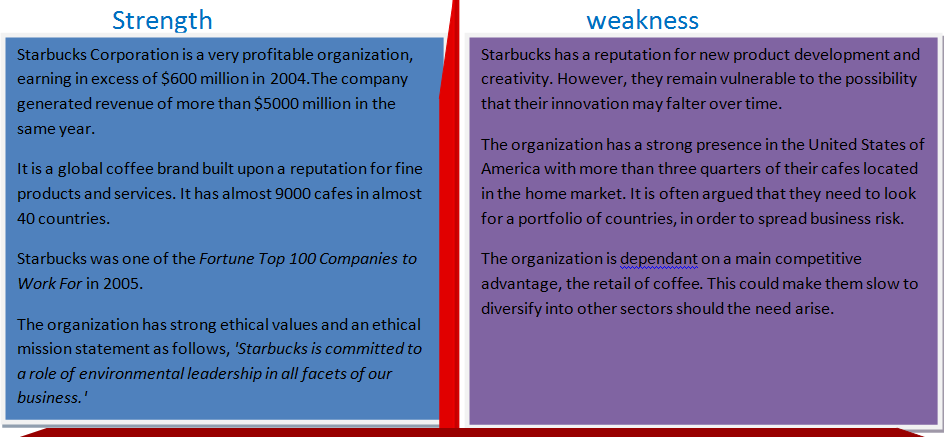 swot about starbucks Starbucks swot analysis strengths  below is the strengths, weaknesses, opportunities & threats (swot) analysis of starbucks : 1excellent brand name and brand visibility 2huge young crowd as target group 3excellent ambience and service 4biggest and most popular coffee outlet in the world.