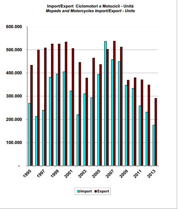 dati vendita motocicli e ciclomotori