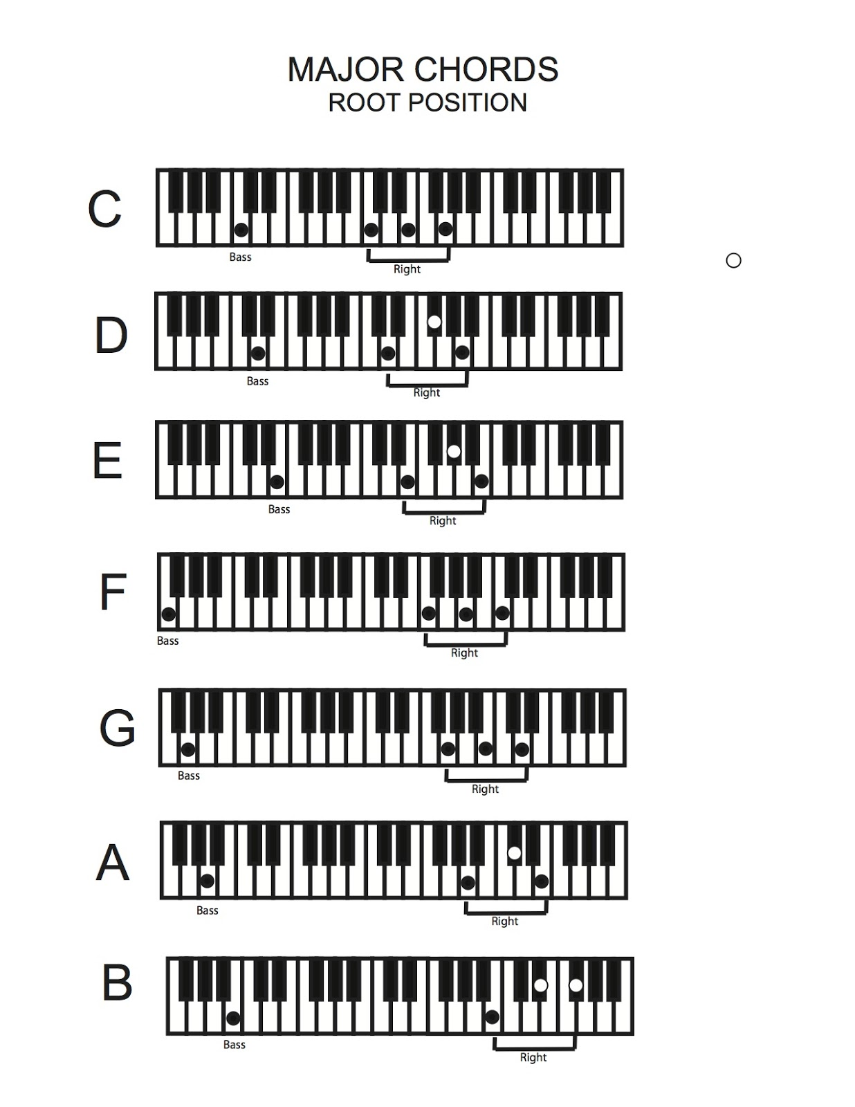 MisterMullen: Keyboard Chords - Root Position