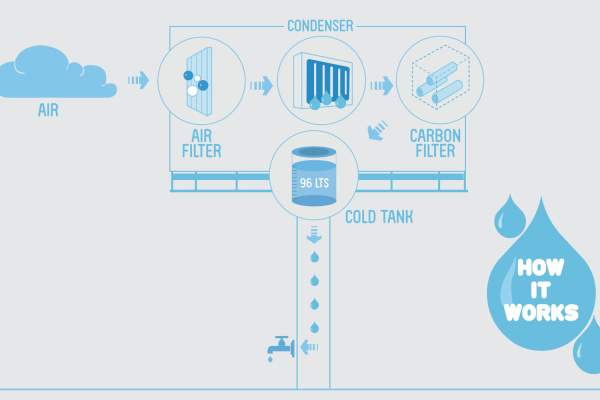 A Billboard That Creates Drinkable Water Out of Thin Air - Potable Water Generator