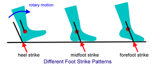 3 different foot strike patterns (heel-midfoot-forefoot)