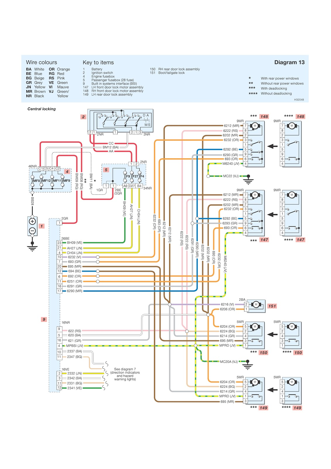 Peugeot 306 Door Wiring Diagram : Peugeot wiring diagrams central locking schematic