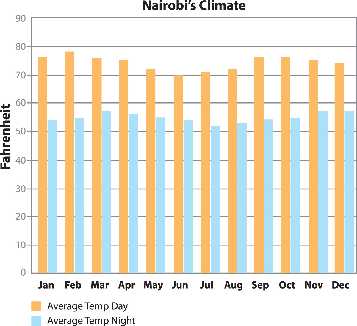 the kenyan climate It is important to evaluate how climate has varied and changed in the past the monthly mean historical rainfall and temperature data can be mapped to show the baseline climate and seasonality by month, for specific years, and for rainfall and temperature.