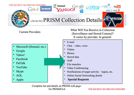 PRISM - imagem retirada do site http://www.guardian.co.uk/world/2013/jun/06/us-tech-giants-nsa-data