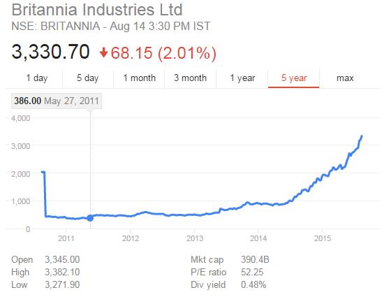 Britannia Industries Stock Price Performance