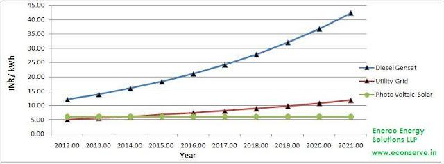Solar Energy Photo Voltaic Power Project Cost per Unit