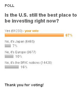 Best country for investment