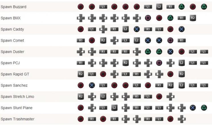 Kumpulan Cheat GTA V untuk PS3 dan XBOX Terlengkap | Semesta Crew