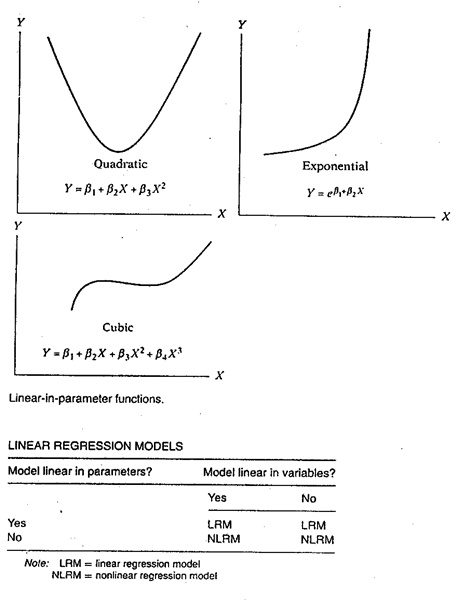 Marketing 23 the meaning of the term linear damodar n gujarati since this text concerned primarily with linear model like 222 it is essential to know what the term linear really means for it can be interpreted in ccuart Images