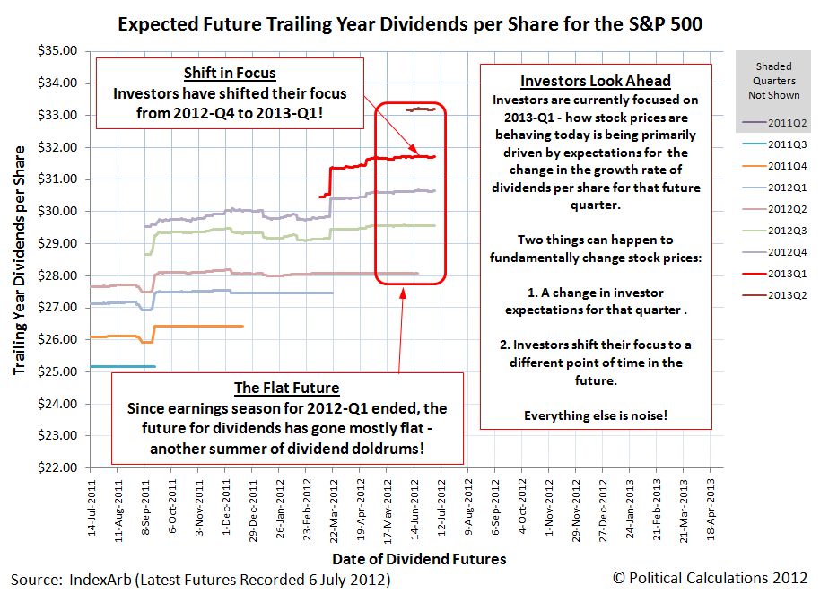 Expected Future Trailing Year Dividends per Share for the S&P 500, 6 July 2012