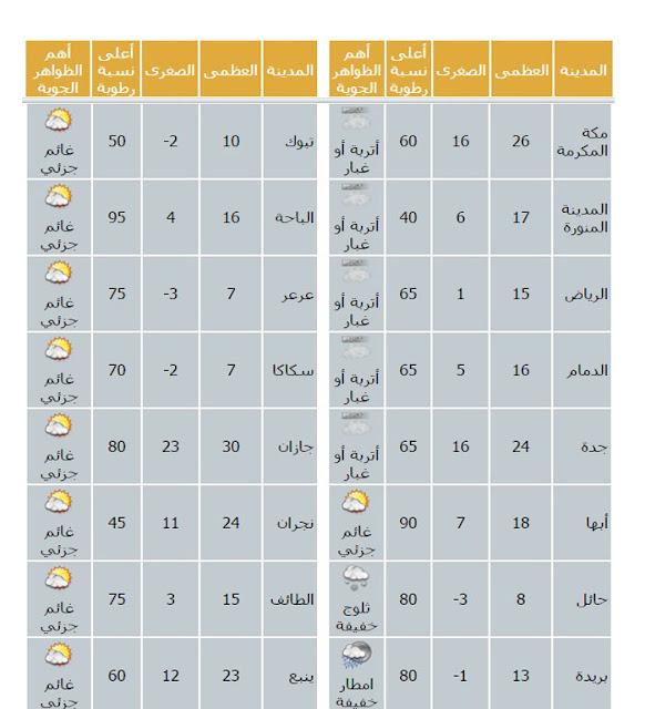 """طقس السعودية: اخبار الطقس اليوم الجمعة 29-1-2016 فى السعودية والمدن السعودية , """"هيئة الارصاد السعودية"""" توقعات حالة الطقس اليوم"""