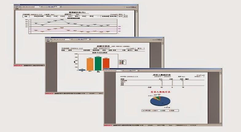 KAYO 旅館好幫手 飯店旅館前台管理系統軟體 進階營運管理圖表