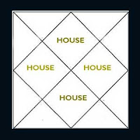 house in a horoscope