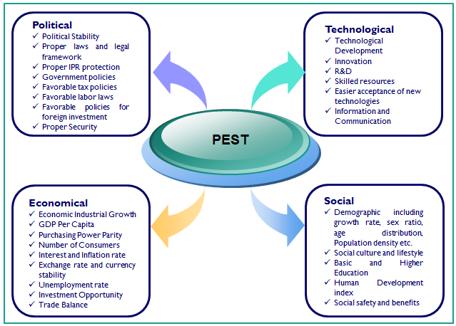 PESTEL-PESTLE Analysis of Samsung