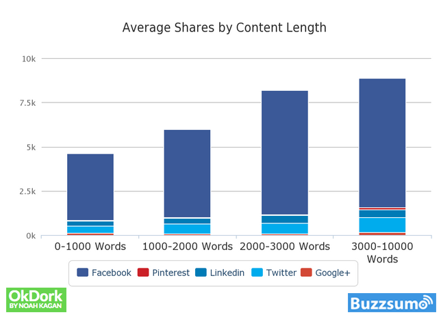 Word Length of the Post