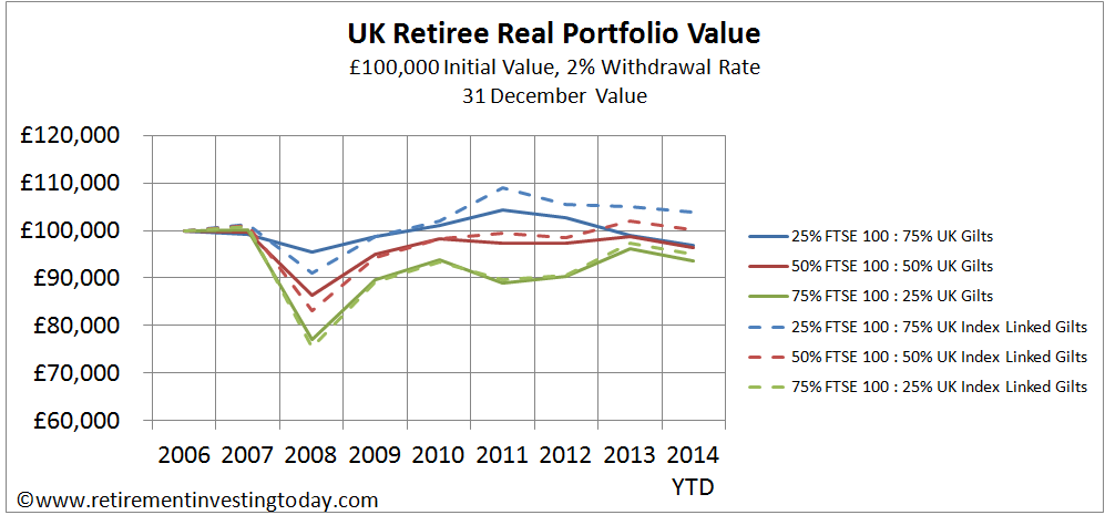 UK Retiree Real Portfolio Value, £100,000 Initial Value, 2% Withdrawal Rate, 31 December Value