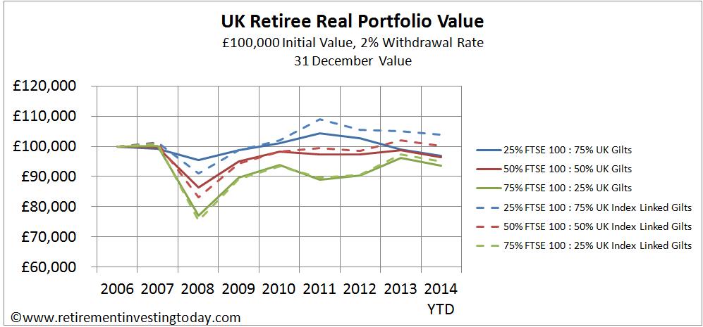 UK Retiree Real Portfolio Value, £100,000 Initial Value, 2% Withdrawal Rate, 31 December Value