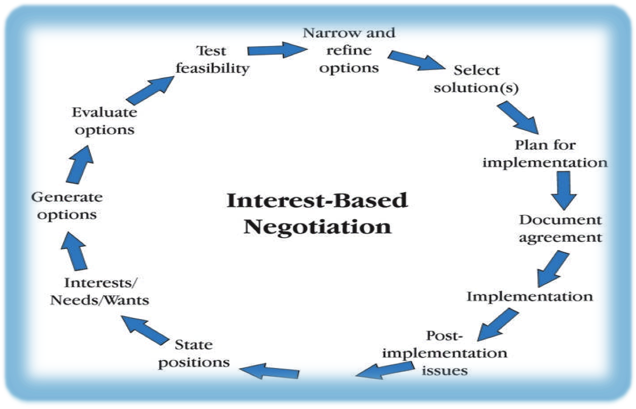 reaching an agreement essay Negative impacts of free trade agreement  topics:  free trade agreement essay  in the intent of reaching a better commercial relations balance.