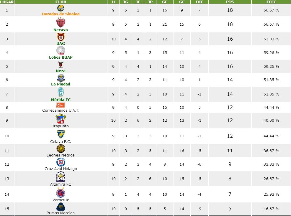 Tabla general liga mx descenso 2016 upcoming 2015 2016