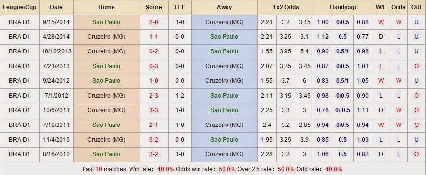 Chuyên gia cá cược Sao Paulo vs Cruzeiro (MG)