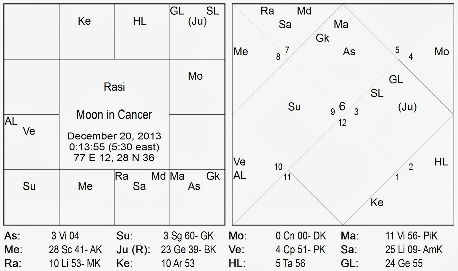 Only for so long though as venus goes back back retrogrades into sagittarius dhanu a r i dhanusha rashi at the end of the firstweek of the new year in