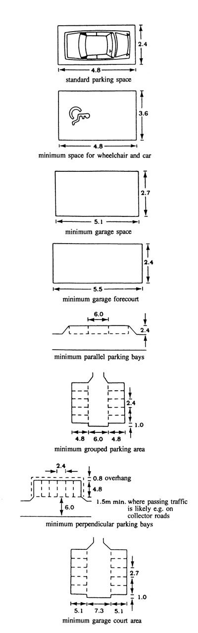 parking space  size