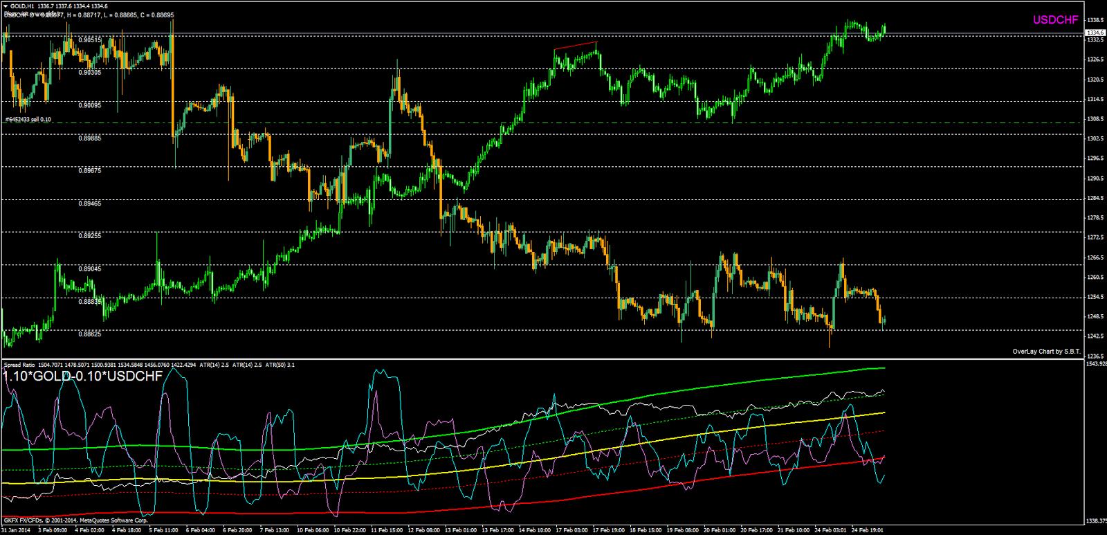 Spread trading sul forex