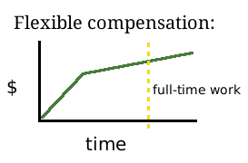 "If graph cannot be shown: ""using a system opposite to overtime, with a high rate for the first 20 hours per week and a lower rate after that."""