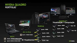 Nvidia Quadro Portifolio