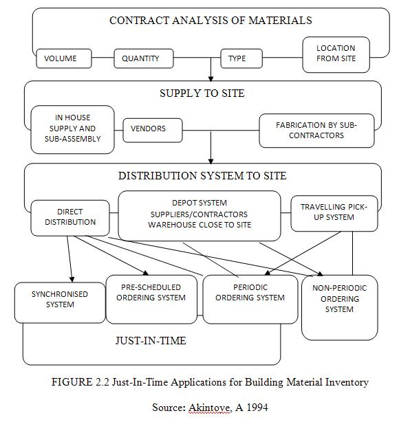 the scope of materials management construction essay The scope of materials management varies greatly from company to company and may include material planning and control, production planning, purchasing, inventory control, in-plant materials movement, and waste management.