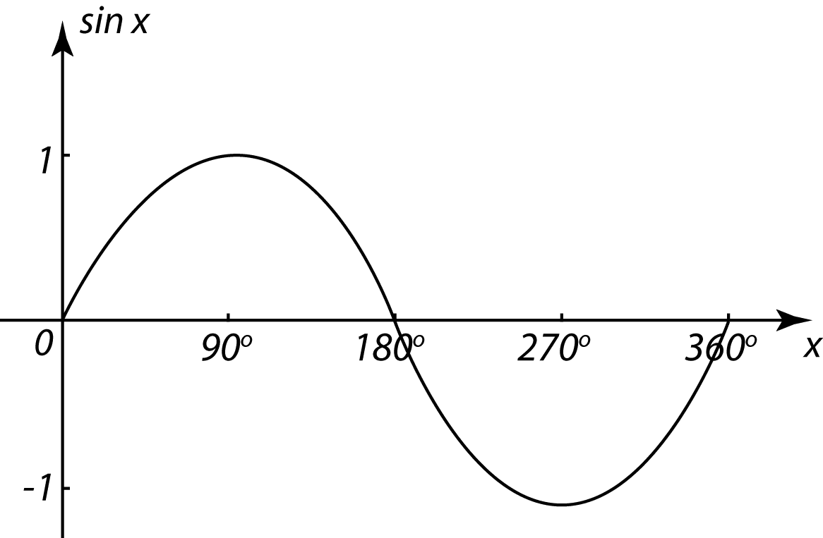 5.3.1 General Pattern for y = sinx, y = cosx and y = tanx ...