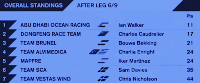 Volvo Ocean Race standings overall after Leg 6 graphic