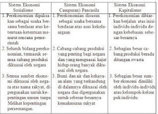 Definisi sistem ekonomi sosialis dan kapitalis