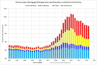 Prime Mortgage Loans Delinquent