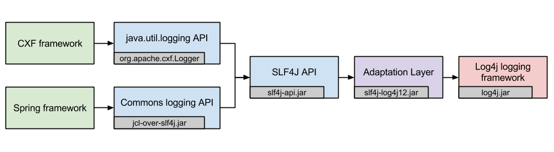 cxf logging using log4j