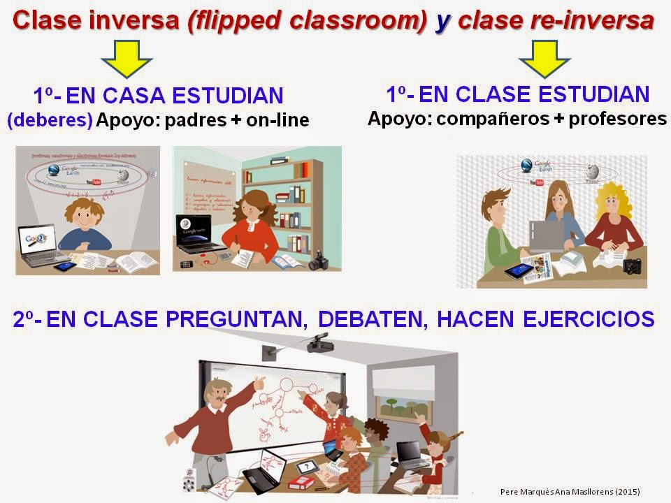 "¿Flipped classroom o clase ""reinversa?"