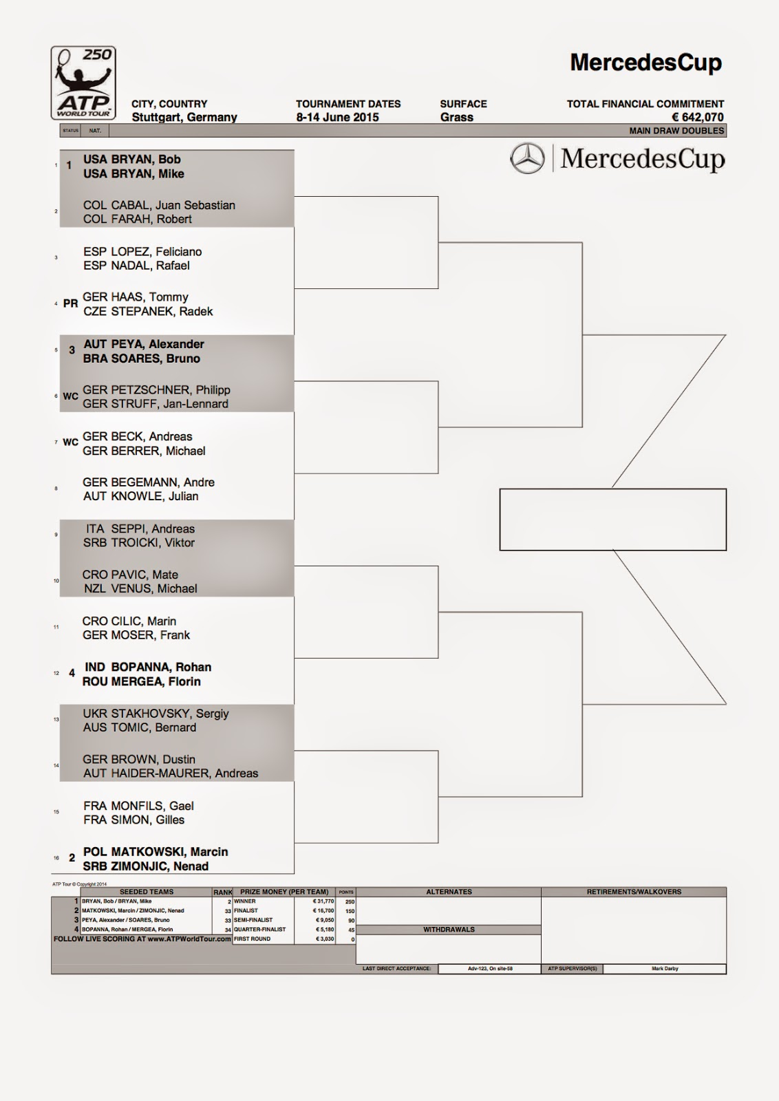 Mercedes Cup 2015 Draw