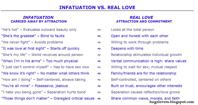 thesis statement for love vs infatuation Download thesis statement on this is a comparison/contrast about love vs infatuation it dicusses the differences by considering three elements common to both.