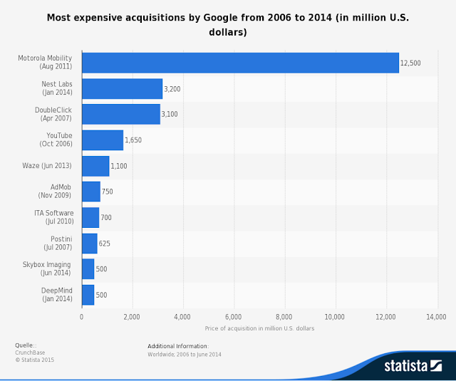""" which are the most expensive top 10 companies bought by google:"