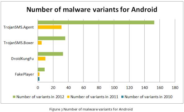 ESETセキュリティブログ:Androidマルウェアの種類と発生件数
