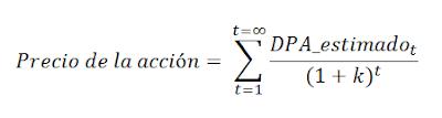 Precio de una acción según modelo de descuento de dividendos