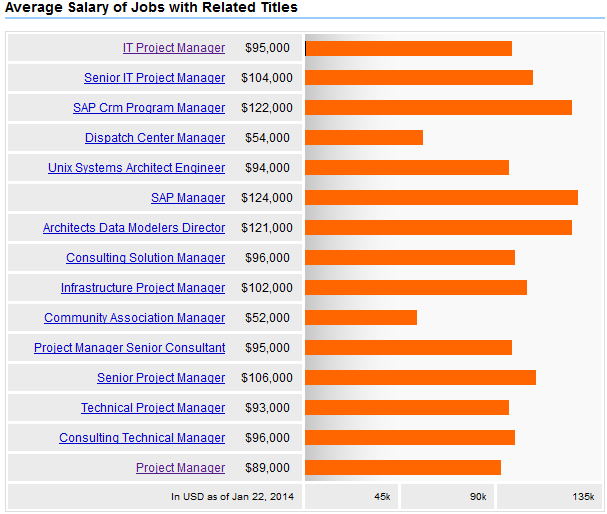 it project manager salary Search it project manager jobs with company reviews & ratings 171,540 open jobs for it project manager average salary: $95,831.