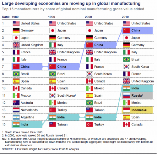 Economics in pictures changing top manufacturing countries 1980 2010