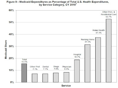 Here's a figure that shows Medicaid spending in nominal dollars over ...