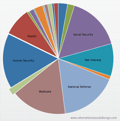 Colorful pie chart showing federal spending breakdown