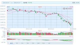 中国株コバンザメ投資 香港ハンセン指数20160125