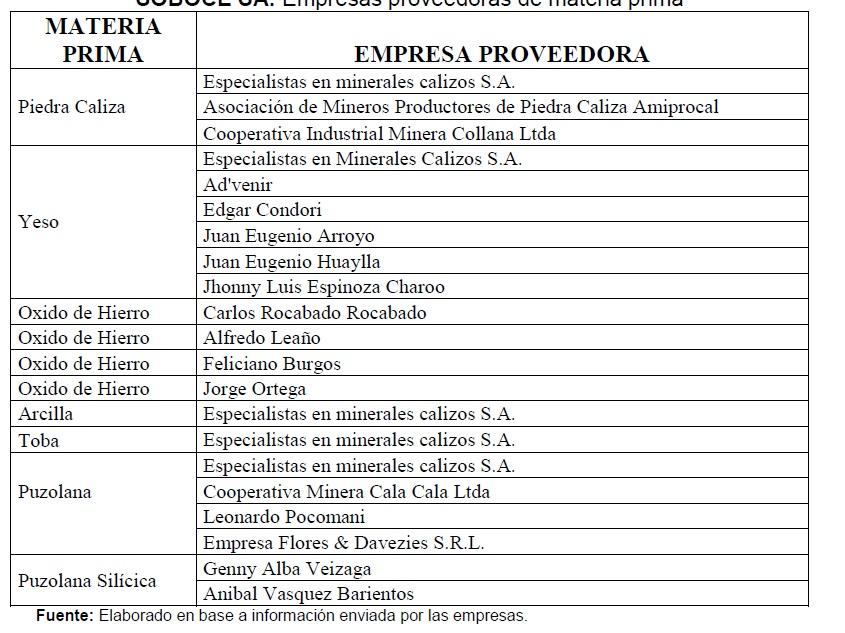 Soboce sa empresas proveedoras de materia prima - Piedra caliza precio ...