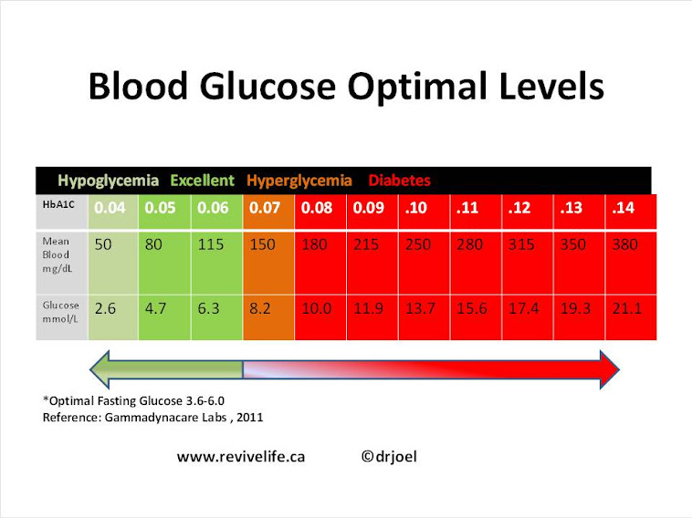 Morning glucose levels in type 2 diabetes symptoms